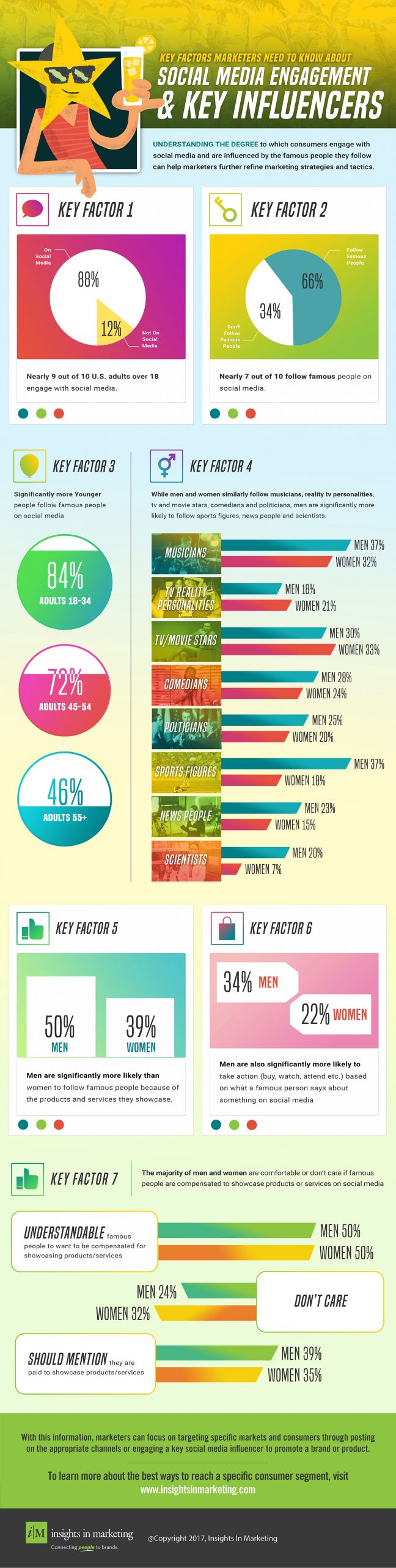 Infographic: What You Should Know About Social Media Influencers & Engagement