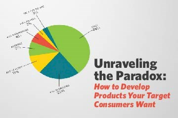 Unraveling the Paradox of Consumer Decision Making to Develop Products Your Target Consumers Want