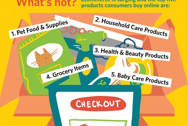 CPG Shopping Trends 2021